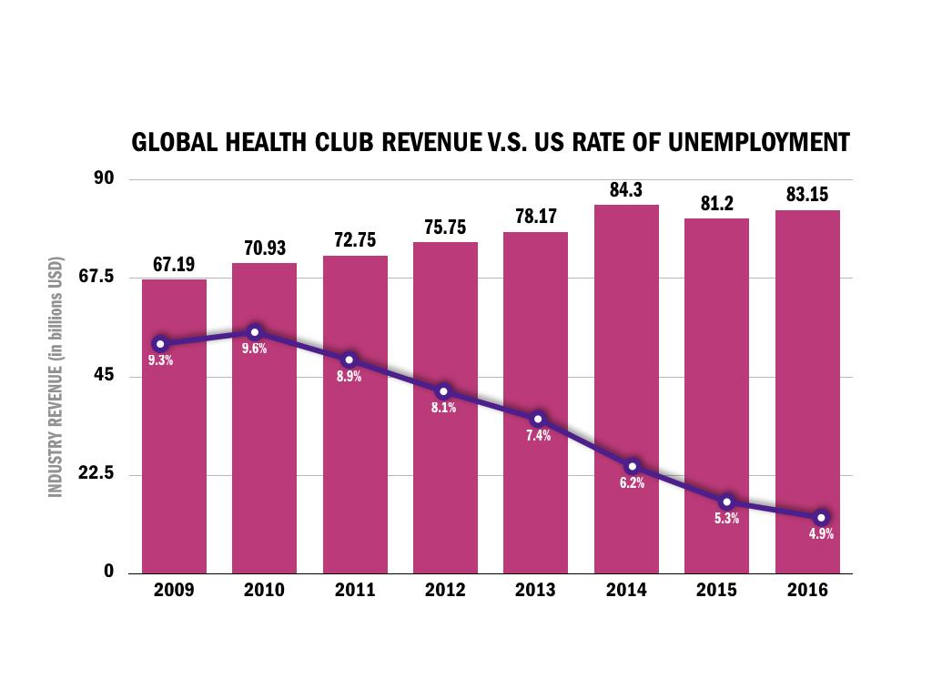 Health Club Revenue